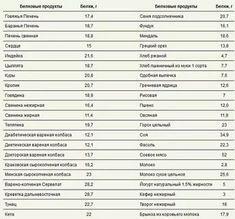 Белковая пища: полный список протеиновых продуктов