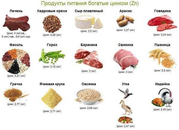 Цинк в продуктах питания: роль цинка в организме | food and health