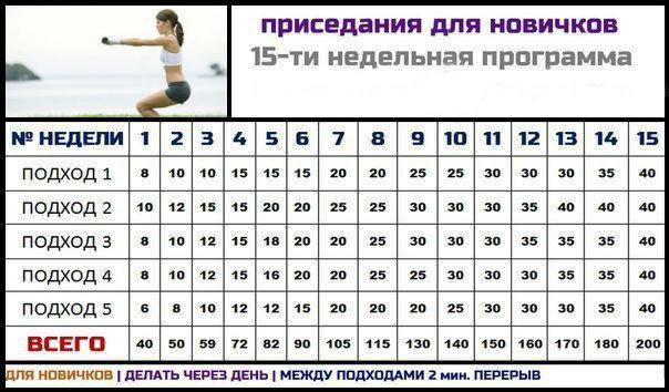 Приседание польза для женщин — 14 плюсов для женского здоровья