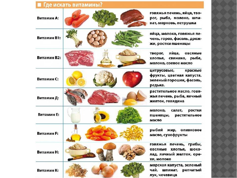 В каких продуктах содержится витамин а – таблица (список)