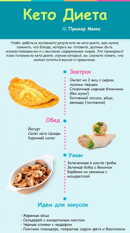 Кето-диета: польза, вред и эффективность по научным данным :: здоровье :: рбк стиль