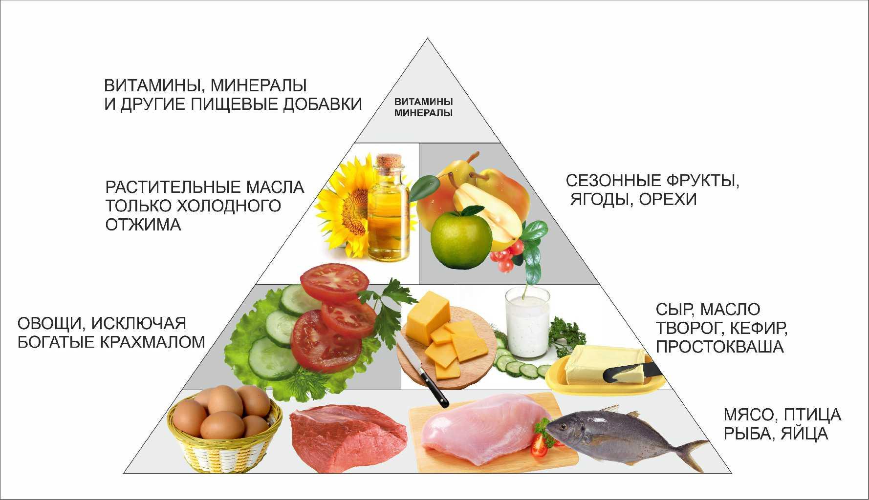 Низкоуглеводная диета — какие продукты можно есть, а какиенельзя?
