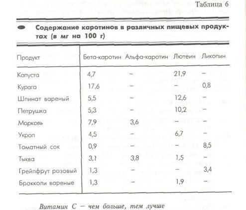 Антиоксиданты в продуктах: таблица содержания и норма
