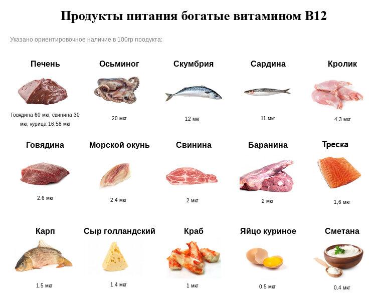 10 продуктов с высоким содержанием витамина b12 | секреты успеха