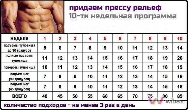 Качаем кубики пресса дома за месяц: лучшие советы и упражнения