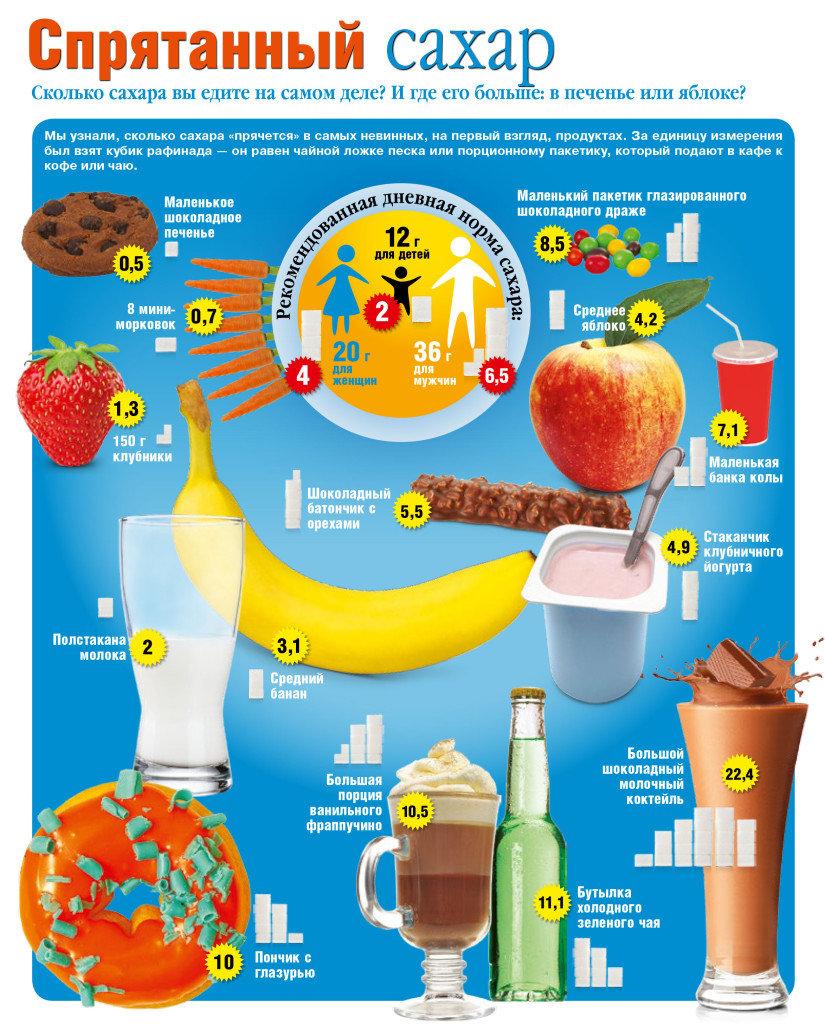 Сколько калорий в сахаре в чайной ложке? калорийность углеводов