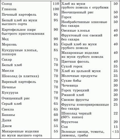 Сложные углеводы: список продуктов (таблица)