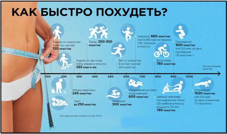 Как cжечь жир на боках: лучшая тренировка, упражнения и советы
