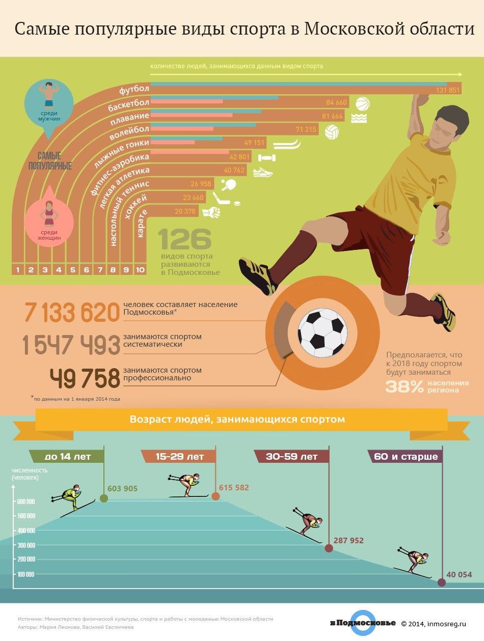 Cамые популярные виды спорта: топ-10