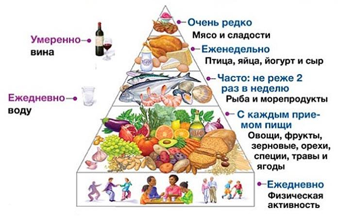 Средиземноморская диета меню на неделю рецепты в россии, адаптация диеты в россии