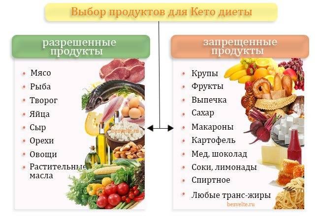 Кетогенная диета: меню на неделю для похудения с рецептами, отзывы