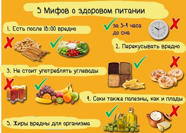 32 мифа о правильном питании