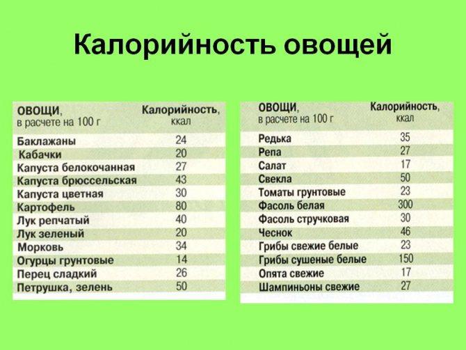 Сколько калорий в зеленом яблоке разных сортов?