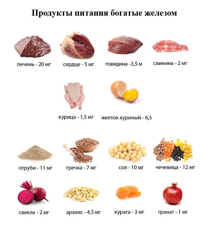 Список продуктов, богатых железом для беременных