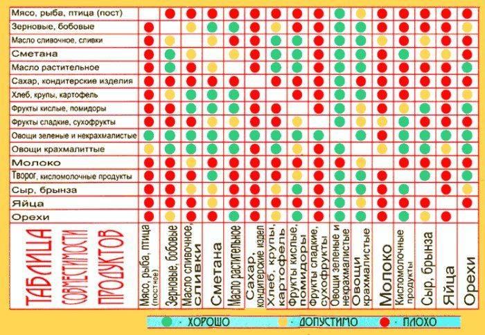 Совместимость продуктов:польза и вред раздельного питания