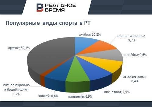 Самые популярные виды спорта в России — ТОП10