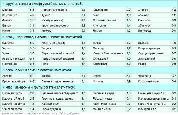 Топ 20 продуктов богатых растворимой клетчаткой | пища это лекарство