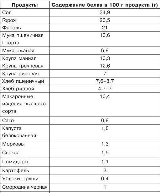 Продукты, богатые белком (таблица)