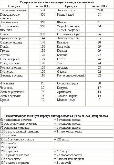 В каких продуктах питания содержится больше всего магния: таблица и описание