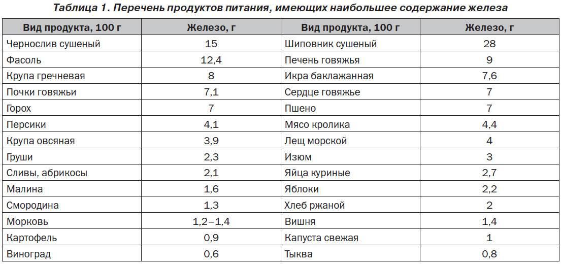 Продукты повышающие гемоглобин в крови у взрослых и детей (таблица)