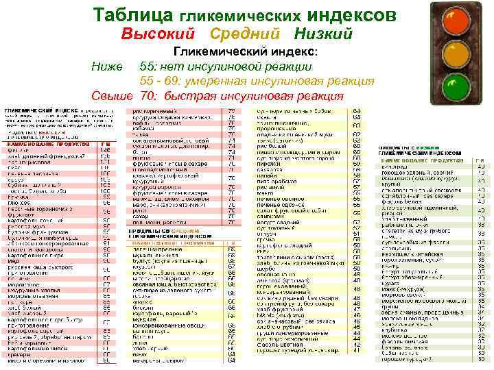 Список продуктов с высоким гликемическим индексом