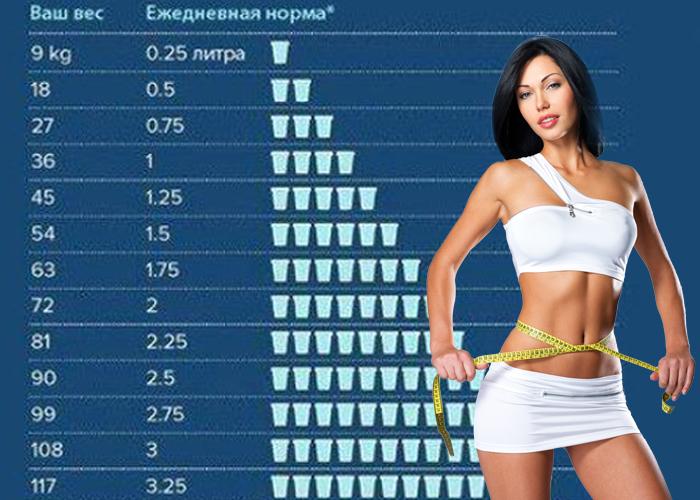 Водная диета на 7 дней - меню по дням  