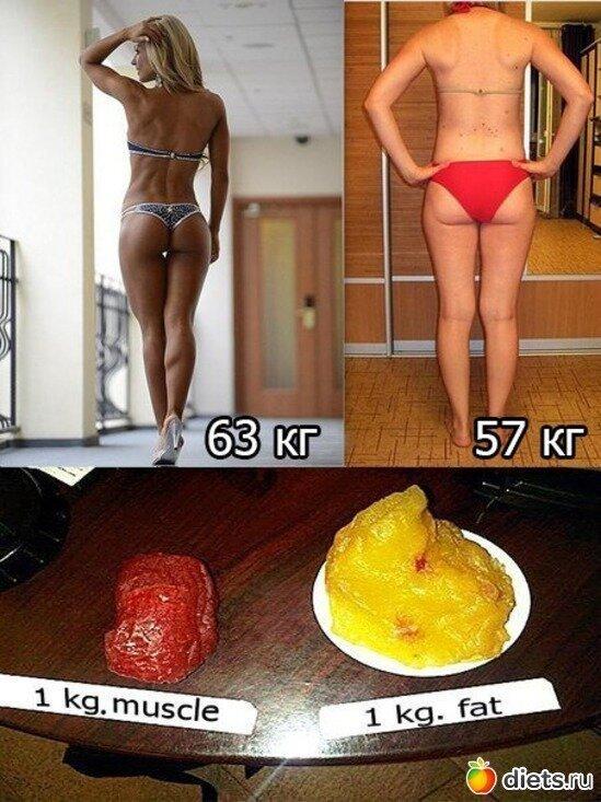 Как объективно оценивать свой вес | relife