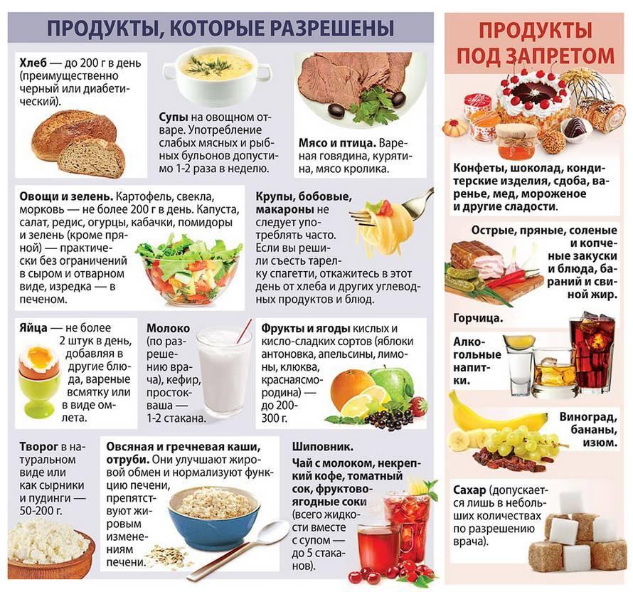 Жировая диета: принципы, плюсы и минусы, меню жировая диета для похудения