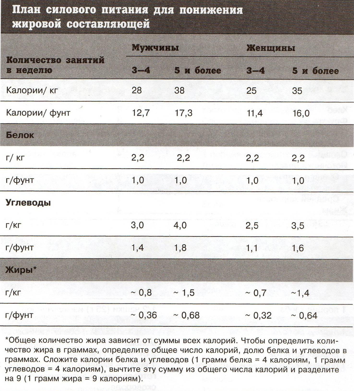 Углеводы в спорте и бодибилдинге: функции, сколько нужно для набора мышечной массы, как и когда лучше принимать | promusculus.ru