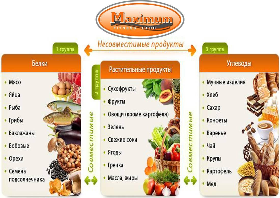 Список продуктов, которые нужно исключить из питания для эффективного похудения