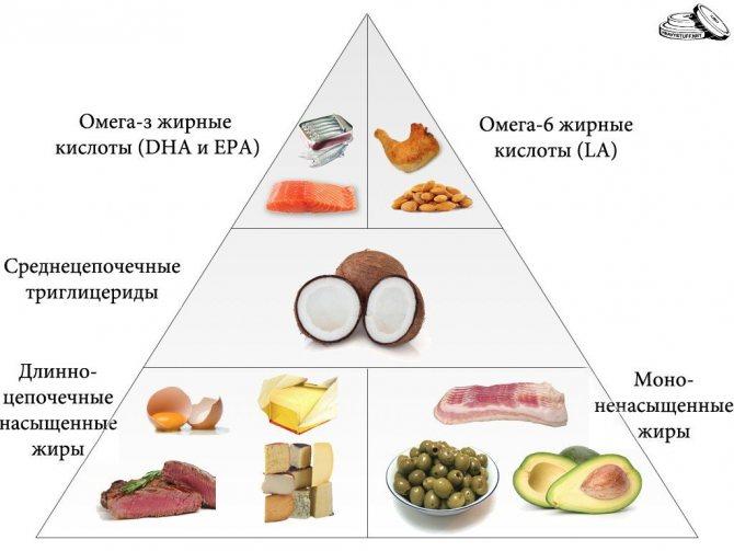 В каких продуктах содержатся омега жирные кислоты (3, 6, 9) – таблица