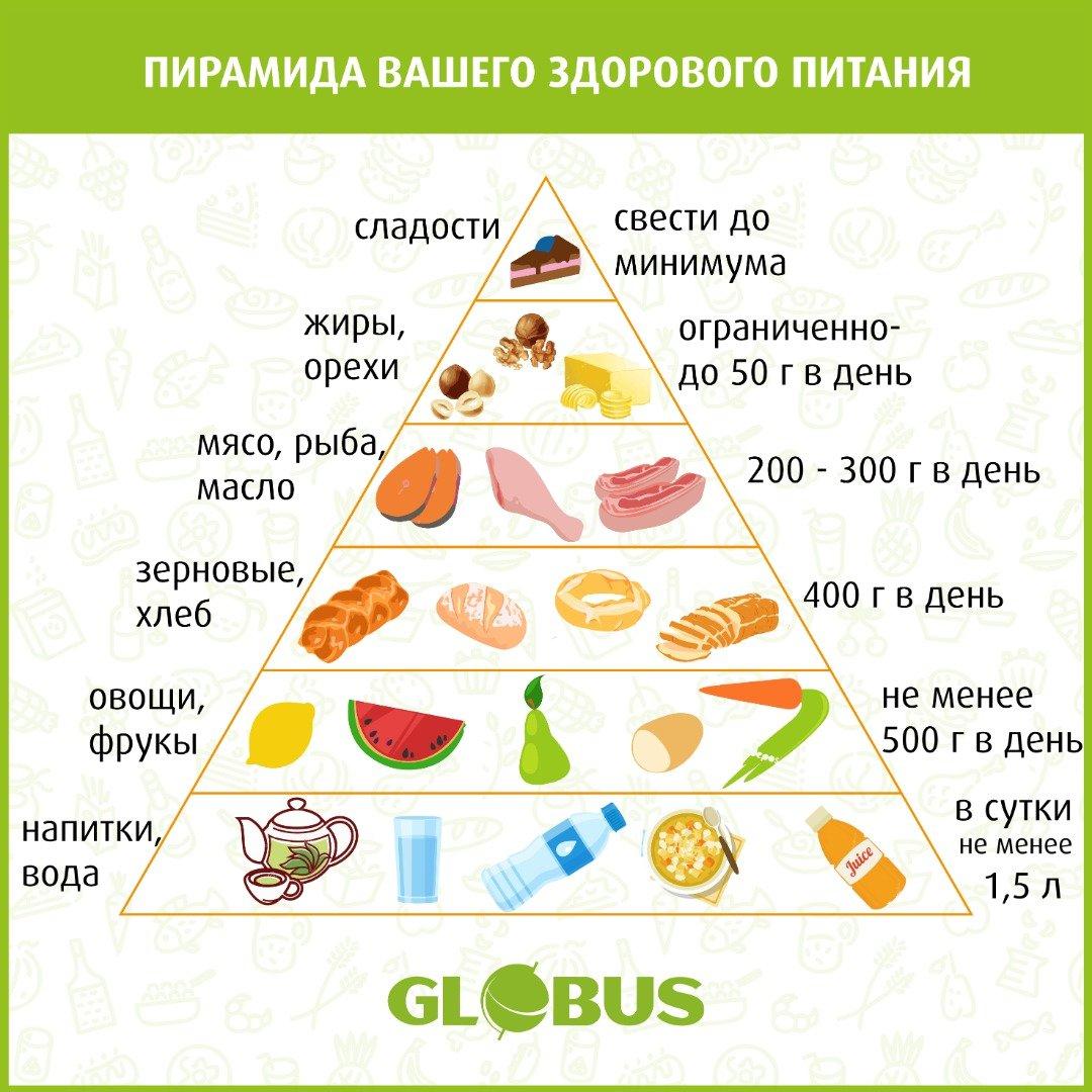 5 основных пищевых групп для здорового питания | велнес-портал