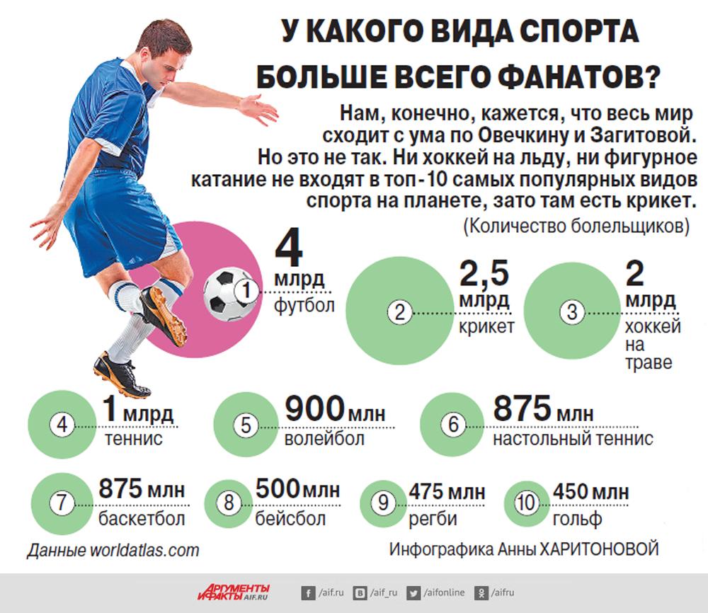 Какой самый популярный вид спорта в мире? топ-10