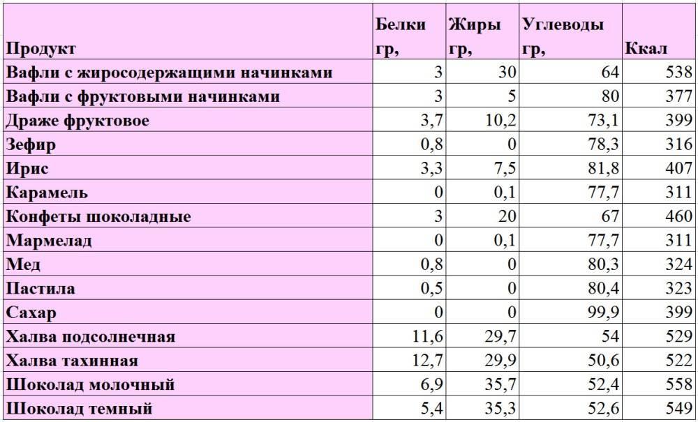 Таблицы бжу и калорийности продуктов питания на 100 грамм