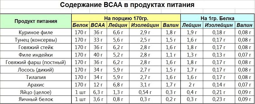 Аминокислоты bcaa: вред и побочные эффекты. отзывы врачей и учёных | promusculus.ru