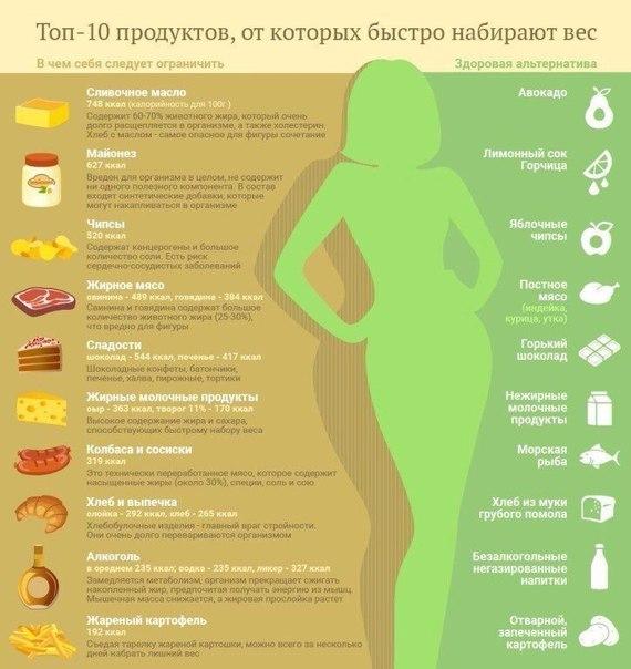 Как девушкам эффективно и безопасно набрать вес в домашних условиях
