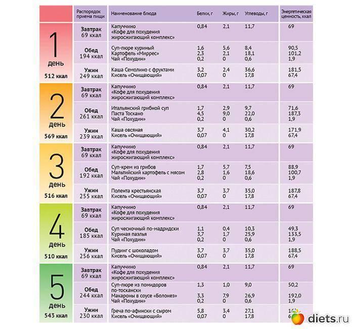 Правильное питание: основные принципы, меню для снижения веса на неделю на каждый день, таблица с рецептами