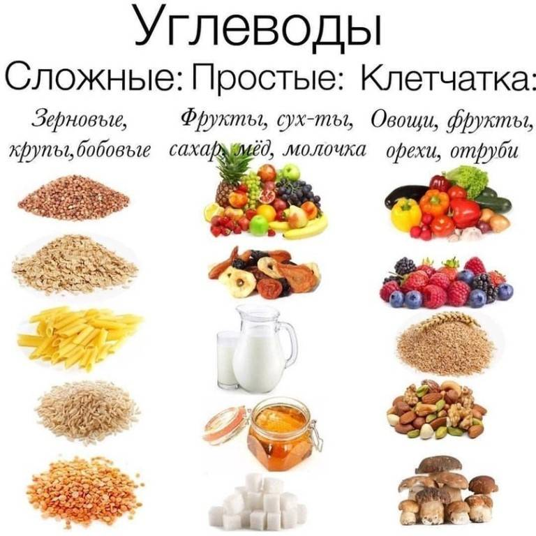 Полезные и вредные углеводы: список продуктов