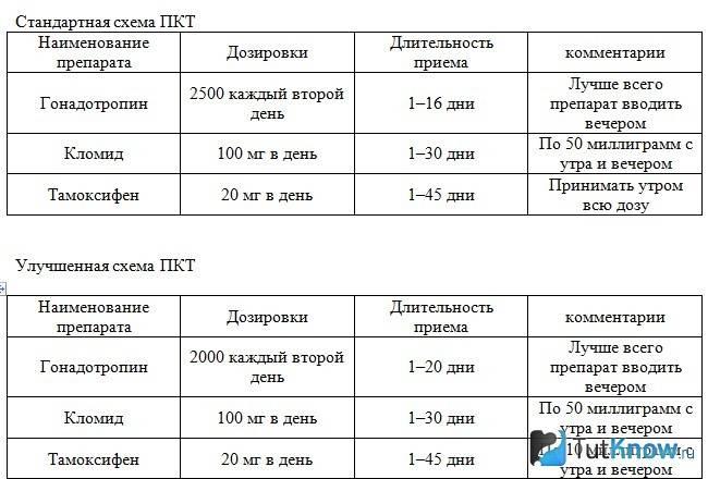 Тамоксифен в бодибилдинге после курса стероидов: побочные эффекты и инструкция по применению | promusculus.ru
