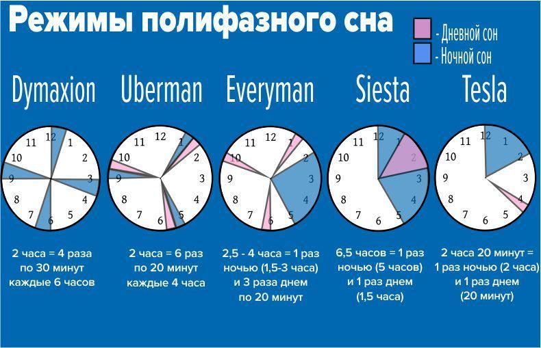 Как хорошо высыпаться ночью за короткое время, за 6-7 часов