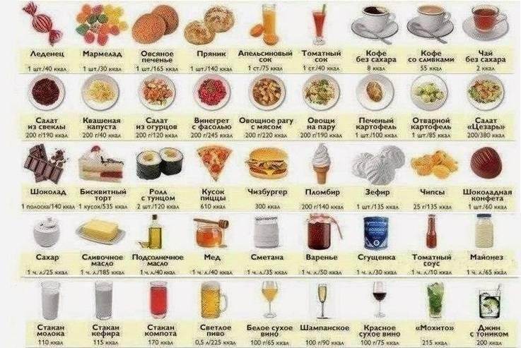 Таблица калорийности, в т.ч. и сладостей)))