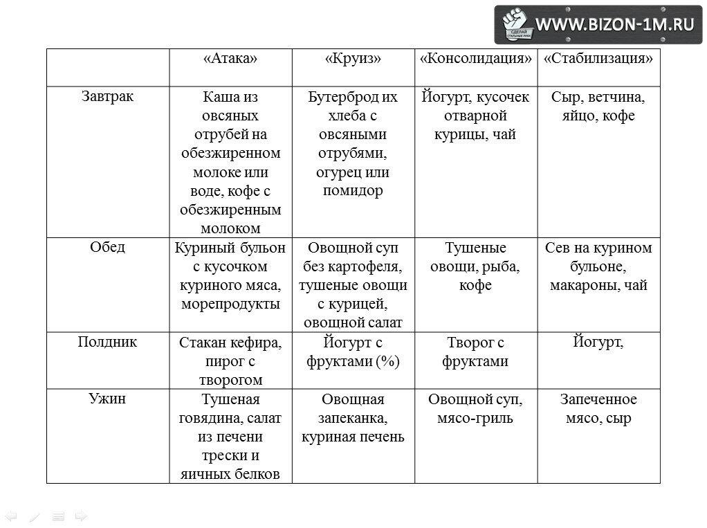 3-й этап диеты дюкана – закрепление: меню на неделю, список продуктов, рецепты для диеты дюкана