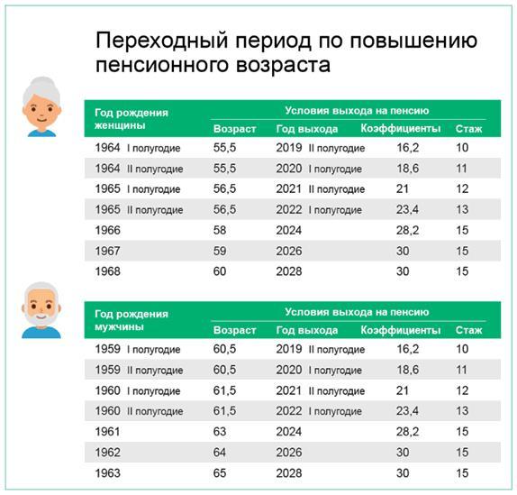 Какой размер пенсии у работающего пенсионера