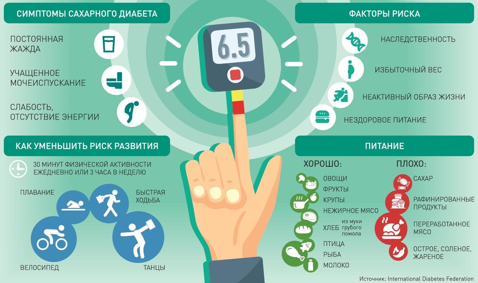 Профилактика сахарного диабета 1 и 2 типа: памятка, рекомендации