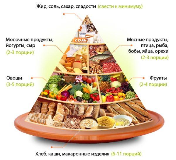 Что такое пирамида здорового питания (пищевая пирамида) и ее основные принципы — sportfito — сайт о спорте и здоровом образе жизни
