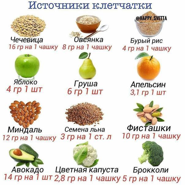 В каких продуктах содержится клетчатка – список (таблица)