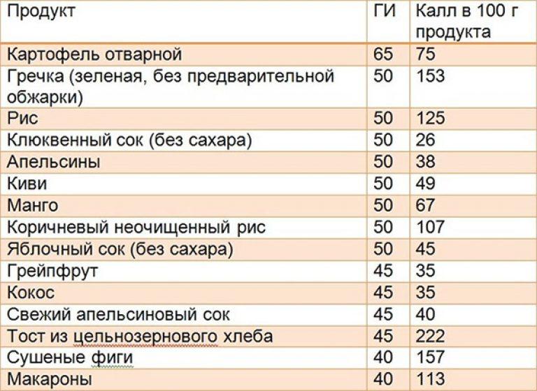 Самые низкокалорийные продукты для похудения в таблицах