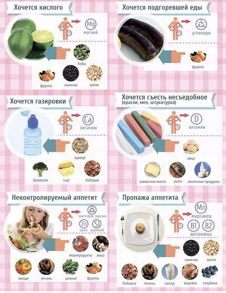Почему хочется сладкого? чего не хватает в организме и что делать?