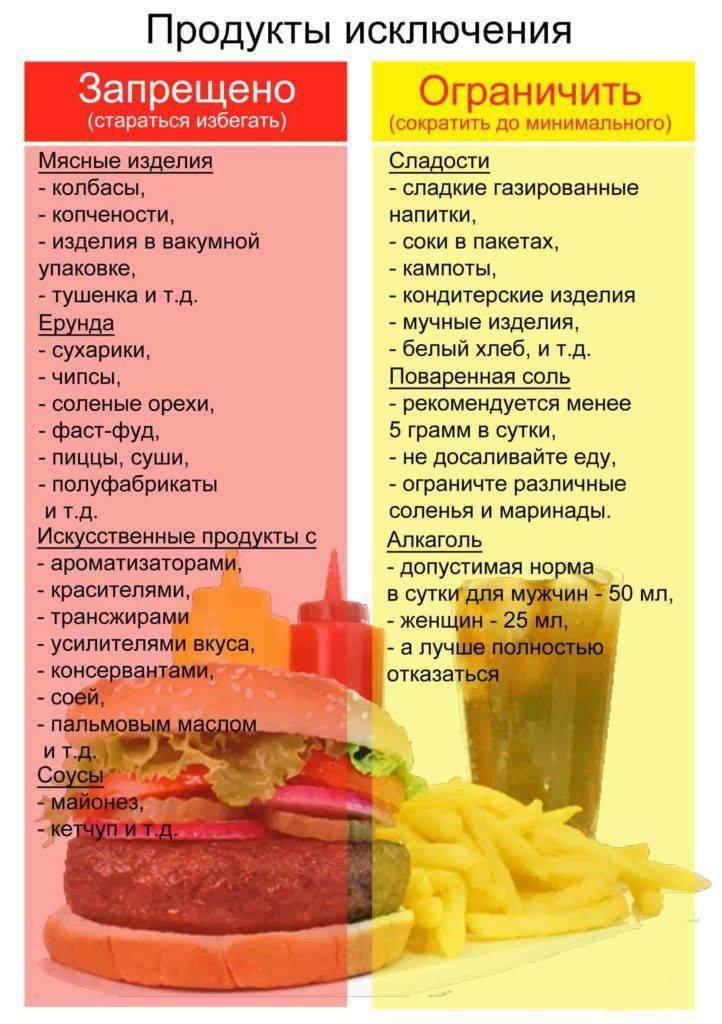 Какие продукты исключить чтобы похудеть, продукты помогающие сбросить вес