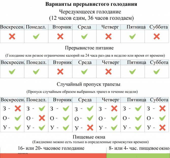 Лечебное голодание на воде на 1, 3, 7, 10, 21, 40 дней | компетентно о здоровье на ilive